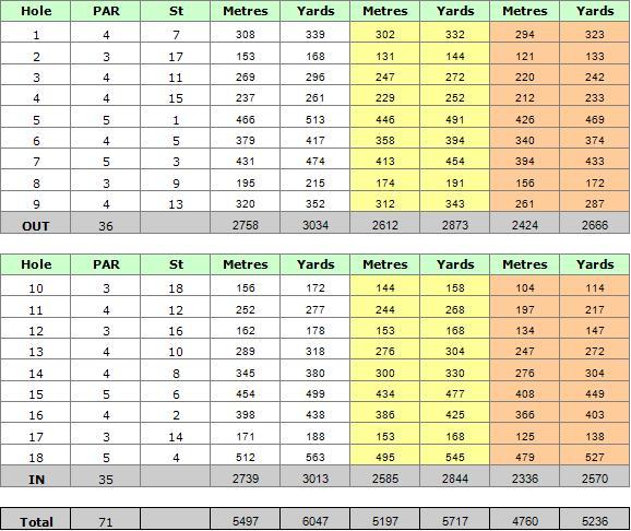 Benamor Golf Course Scorecard