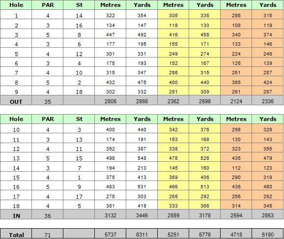Boavista Golf Course Scorecard