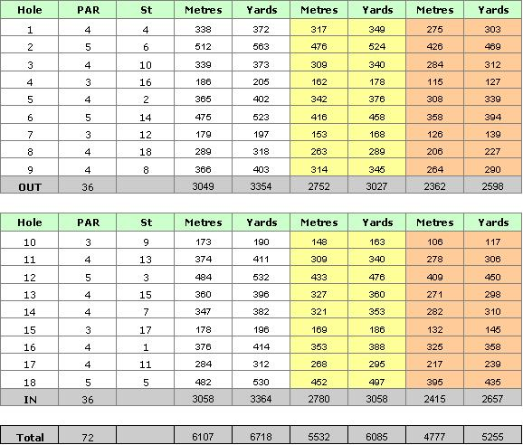 Algarve Gramacho Golf Course Scorecard