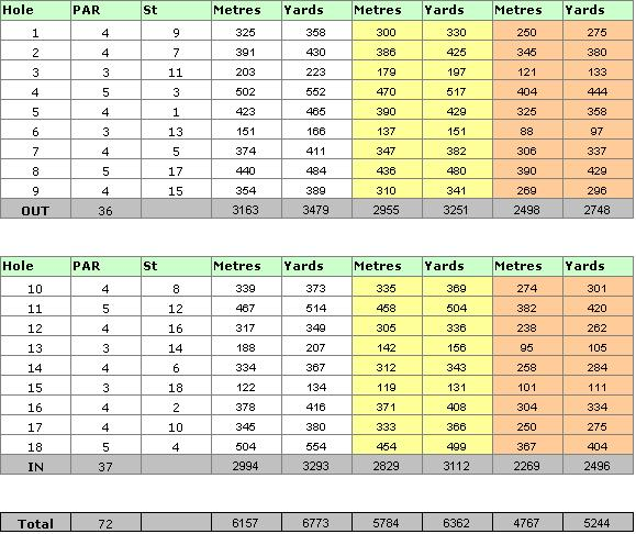 Millennium Golf Course Scorecard