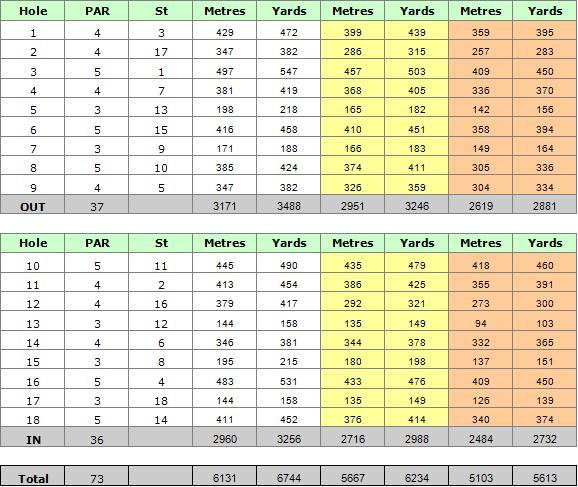 Ocean Golf Course Scorecard
