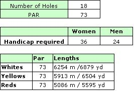 Old Course Details