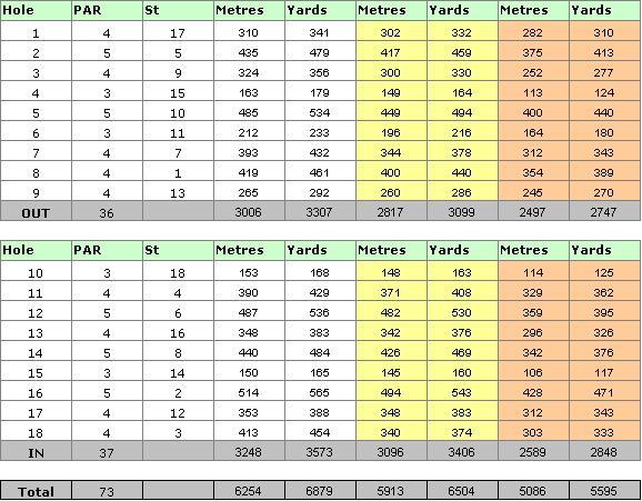 Old Course Scorecard