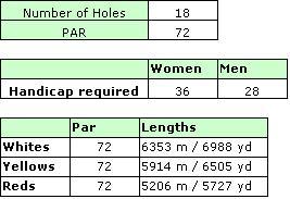 Pinhal Golf Course Details