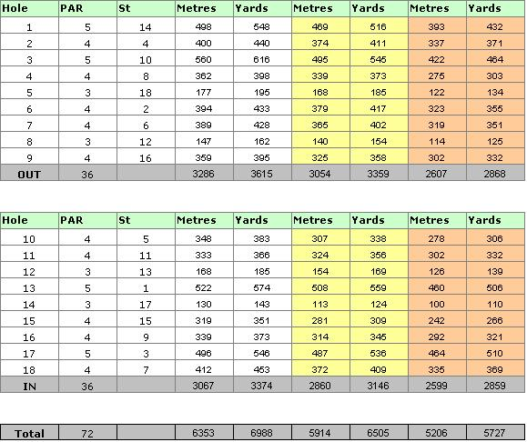 Pinhal Golf Course Scorecard