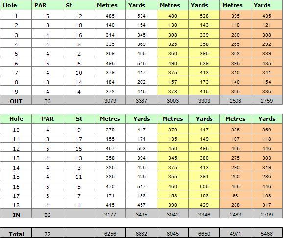 Quinta de Cima Golf Course Scorecard