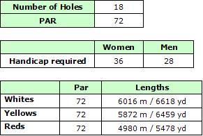 Quinta da Ria Golf Course Details