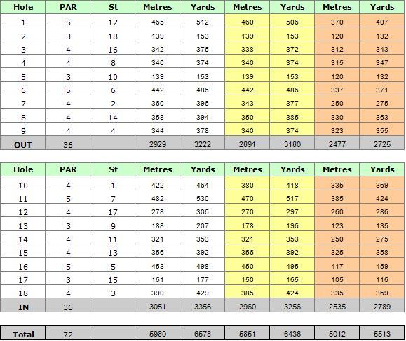 Quinta da Ria Golf Course Scorecard