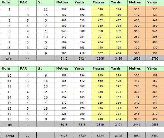 Quinta do Lago North Golf Course Scorecard
