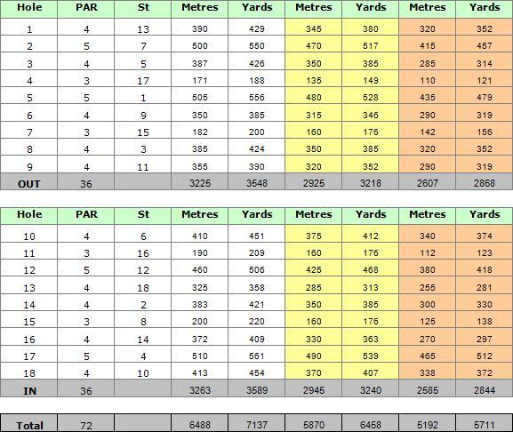 Quinta do Lago South Golf Course Scorecard