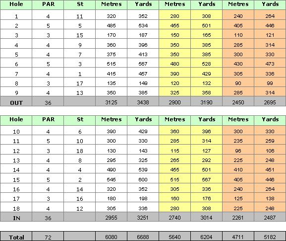 Salgados Golf Course Scorecard
