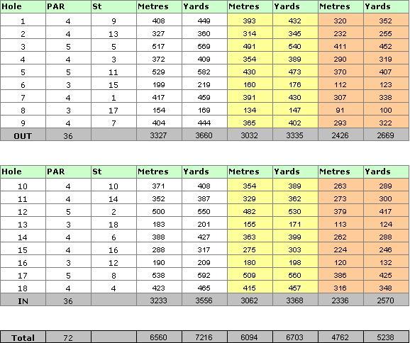 Victoria Golf Course Scorecard