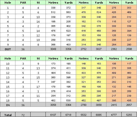 Algarve Gramacho Golf Course Scorecard