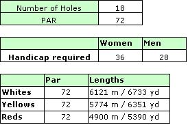 Oceanico Laguna Golf Course Ratings