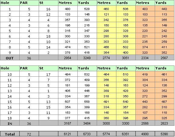 Laguna Golf Course Scorecard
