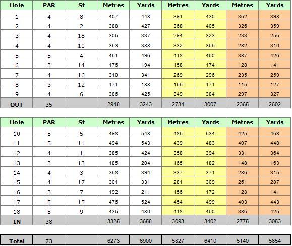 Penina Golf Course Scorecard