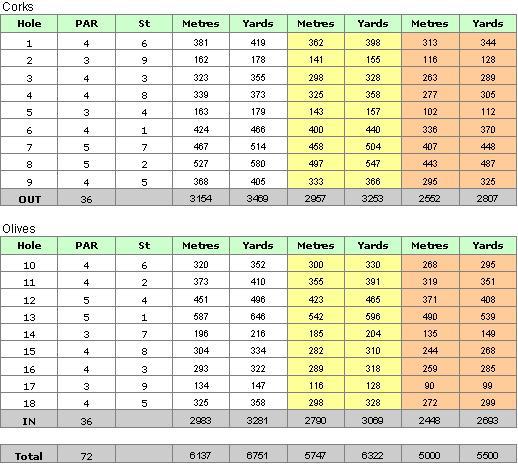 Pinheiros Altos Golf Course Scorecard 2