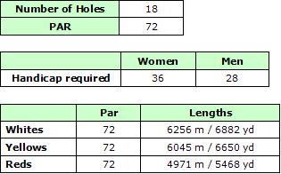 Quinta de Cima Golf Course Details