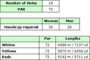 Quinta do Lago South Golf Course Ratings