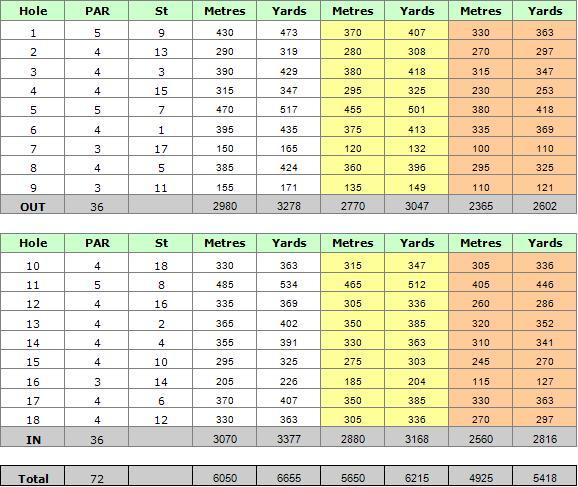 Vale do Lobo Royal Golf Course Scorecard