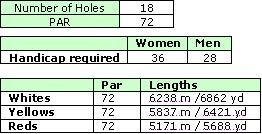 San Lorenzo Golf Course Details