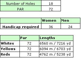 Victoria Golf Course Details